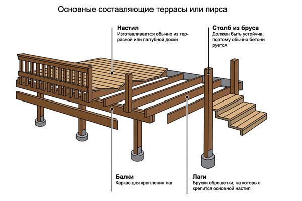 Монтаж палубной, террасной доски из лиственницы на лаги